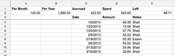 Marvelous Money: Tracking your budget with Google Docs - Em for ...