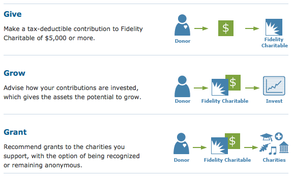donor-advised-fund